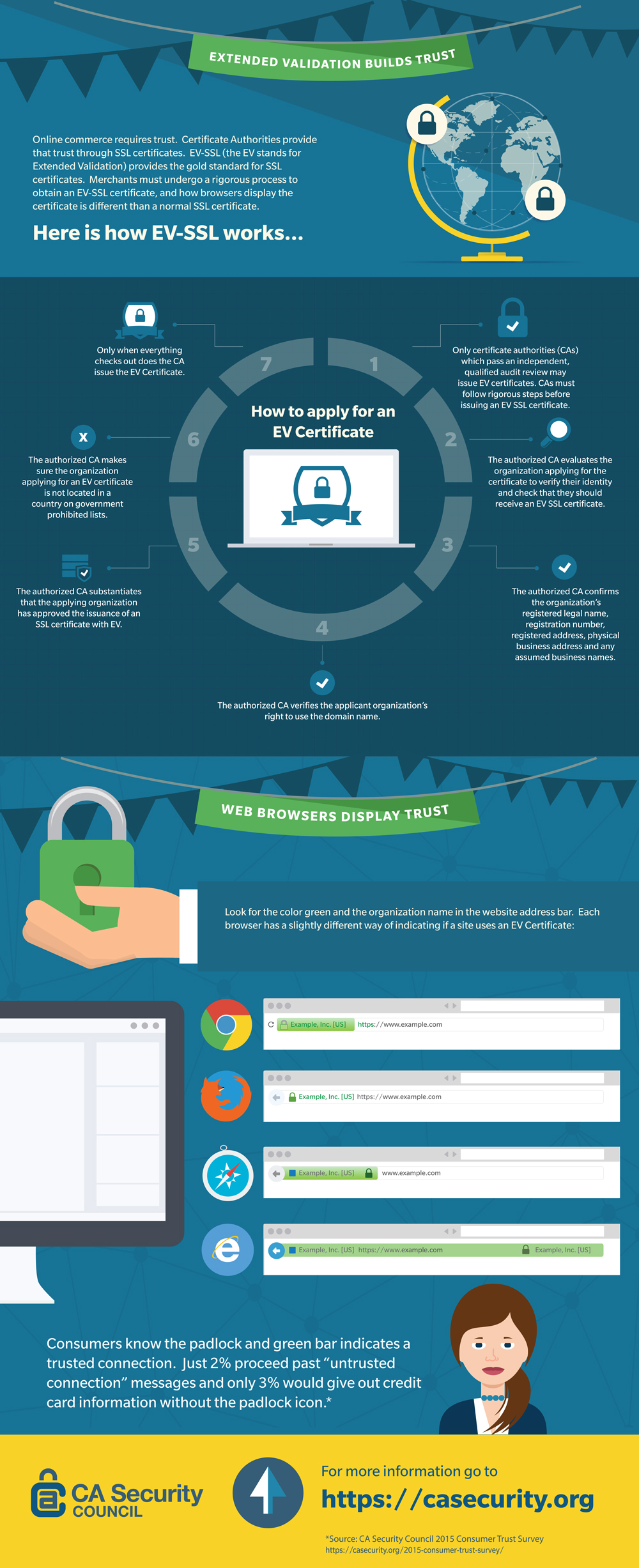 Ev ssl certificate display green bar to build trust ev ssl infographic xflitez Gallery