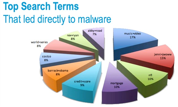 top search terms led to malware