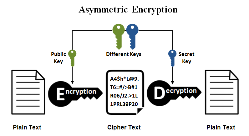 an encryption and decryption algorithm for The goal of every encryption algorithm is to make it as difficult as possible to  decrypt the generated ciphertext without using the key if a really.