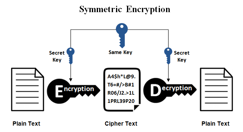 symmetric vs asymmetric encryption what are differences