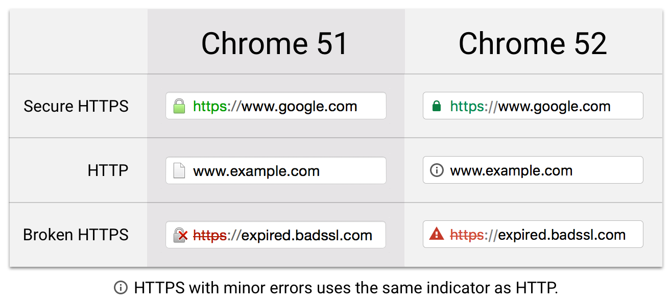 google chrome new security indicators updates