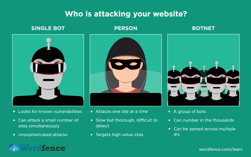 who is attacking your website