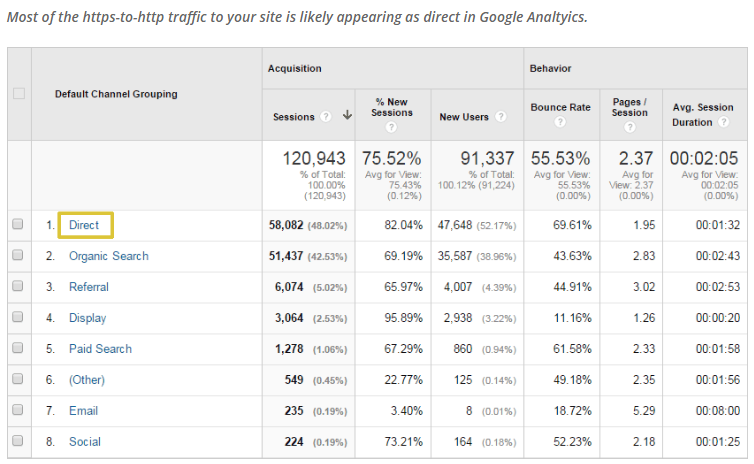 https to http direct traffic in analytics