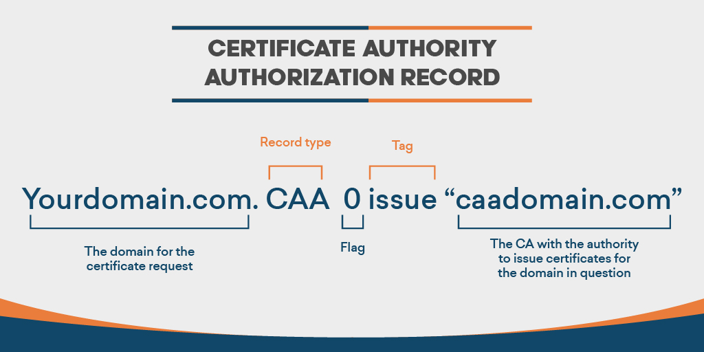 caa dns record everything you need to know about it