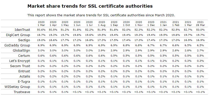 market share trends for ssl certificate authorities