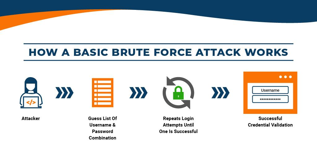 basic brute force attack